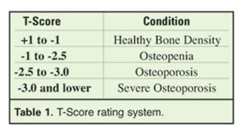 Calcium Dysregulation and Osteoporosis   Nutrition Review