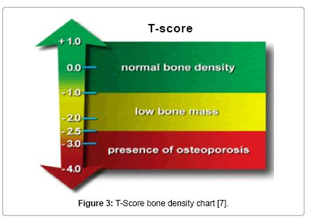 osteoporosis-and-physical-activity-T-Score-bone-density-chart